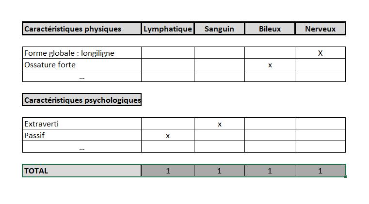 tableau formule tempéramentale